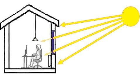 Operative-Temperatur mit Sonnenschutz