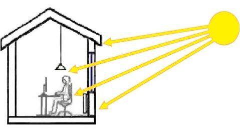 Operative-Temperatur ohne Sonnenschutz