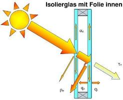 Scheibe mit Sonnenschutzfolie