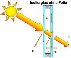 Scheibe ohne Sonnenschutzfolie