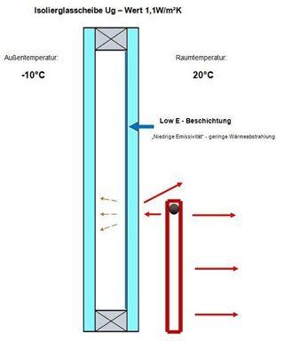 Wärmeschutzglas mit LowE