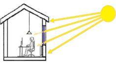 Temperatur Sonnenschutz Mit Sonnenschutzfolie Fur Fensterscheiben